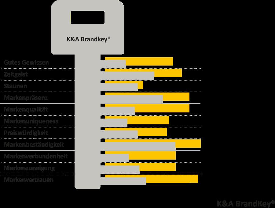 K&A BrandKey Grafik