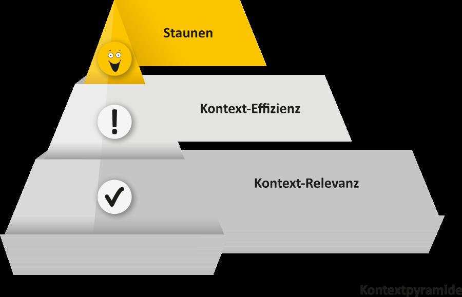 K&A Kontext Pyramide